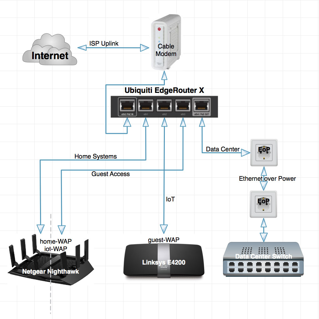 Home Networking Ubiquiti Edgerouter X Basic Network Diagram